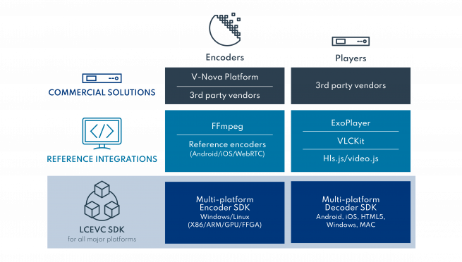 V Nova LCEVC Integration Diagram