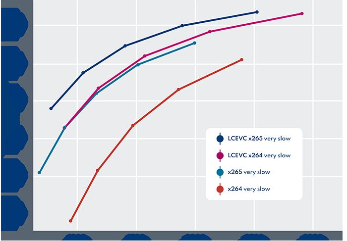 V-Nnova - CRF Tests - LCEVC