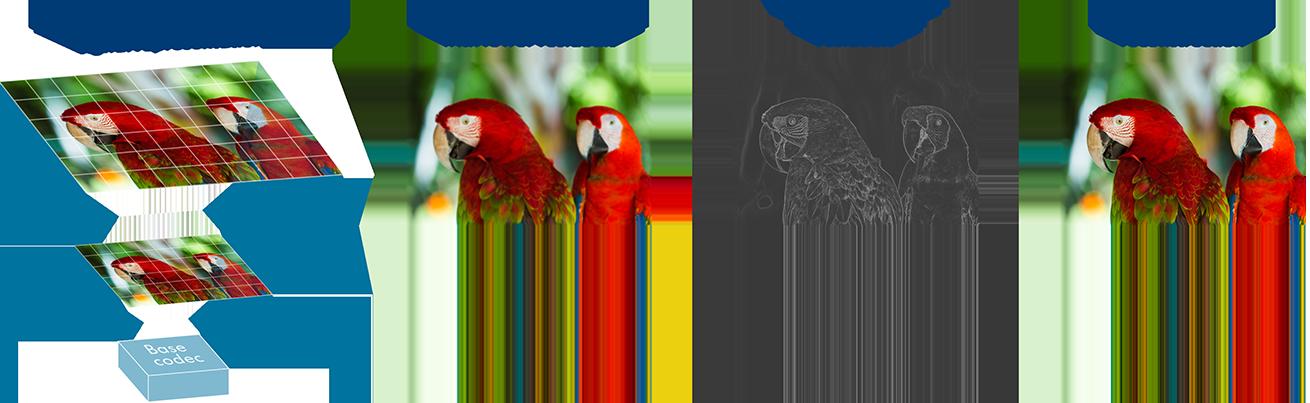 V-Nnova - Hierarchical Image Representation - LCEVC